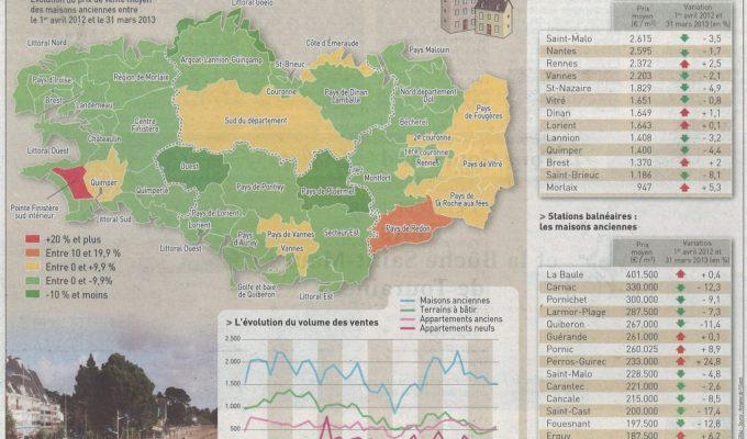 Maisons anciennes. Une tendance des prix à la baisse.. Article du Télégramme du 12 Juillet 2013..
